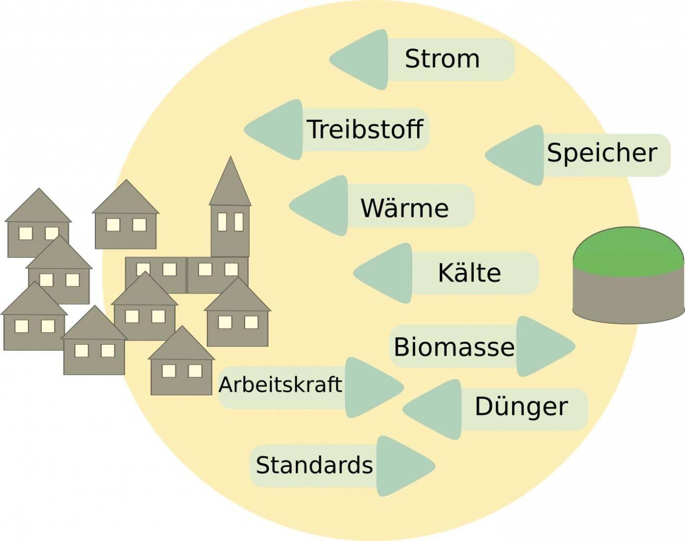 abb_biogasgemeinschaft_bosti_bearb-wb