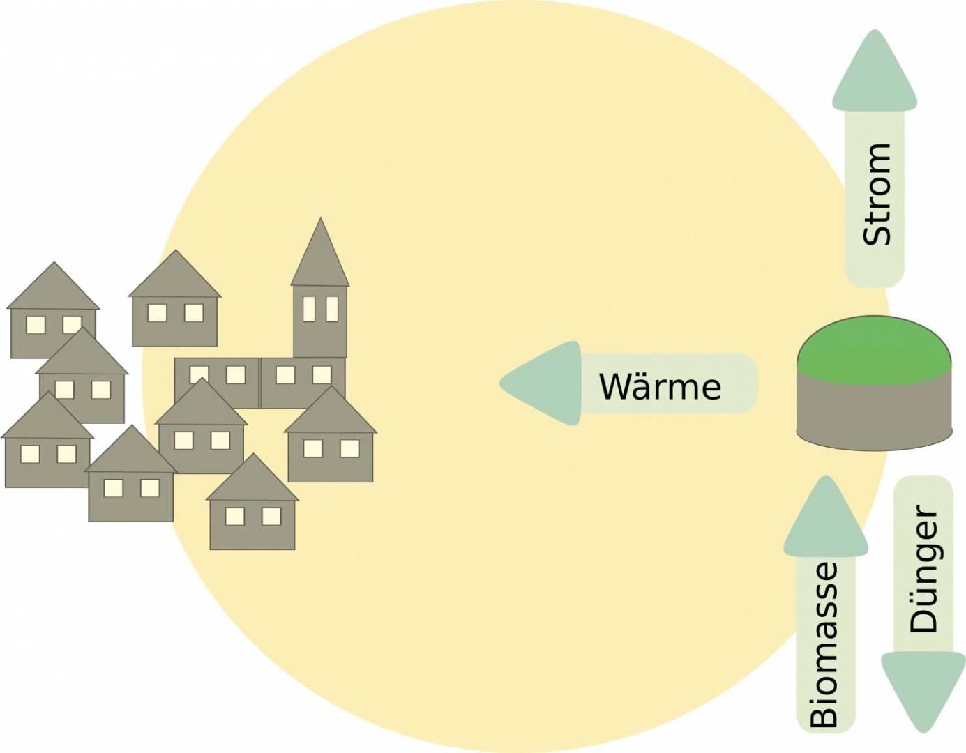 abb_biogaslandschaft-aktuell_bosti_bearb-wb