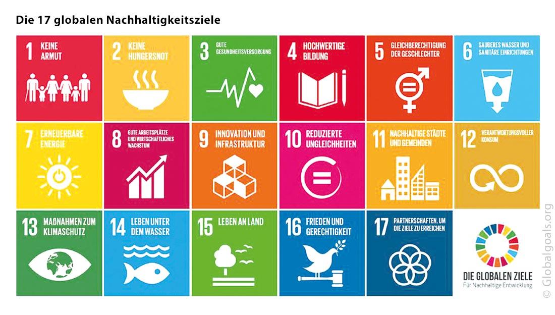 Die 17 globalen Nachhaltigkeitsziele (SDGs) der 2030-Agenda 3-zeilige Anordnung der 17 SDGs - © Globalgoals.org