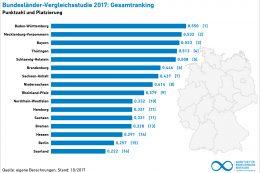 Rankingskala der Bundesländer bei den Erneuerbare Energien