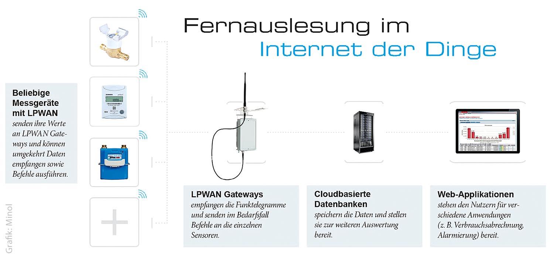 Smarte Netzwerke für Verbrauchsdaten - KOMMUNALtopinform