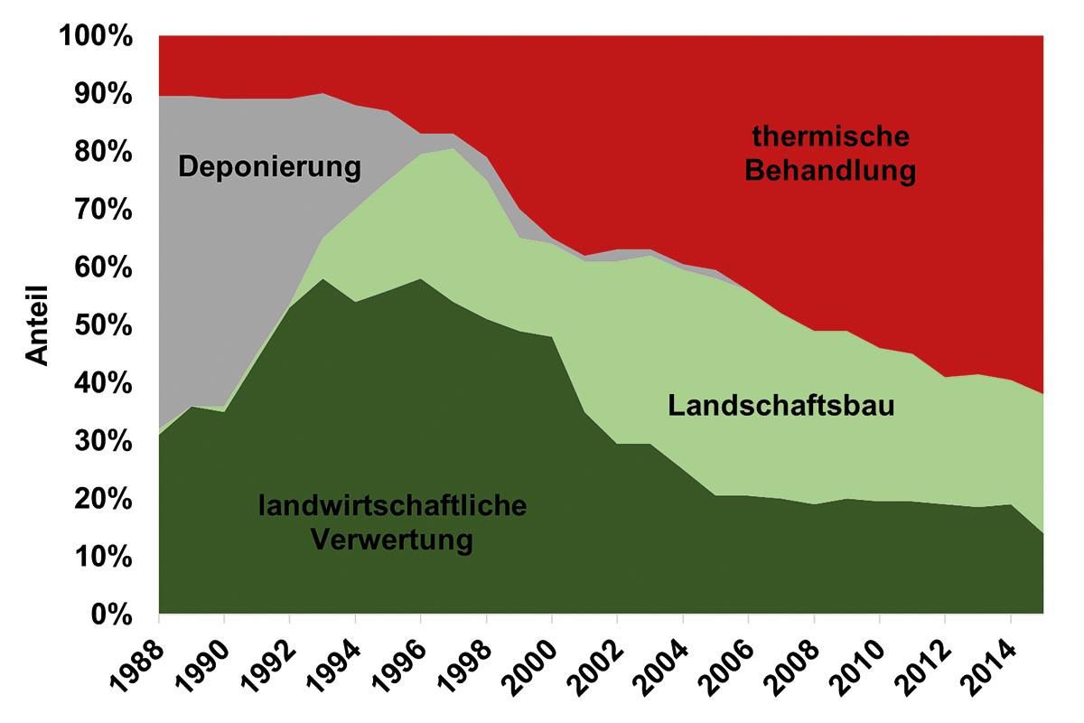 Entwicklung der Klärschlammverwertung in Bayern