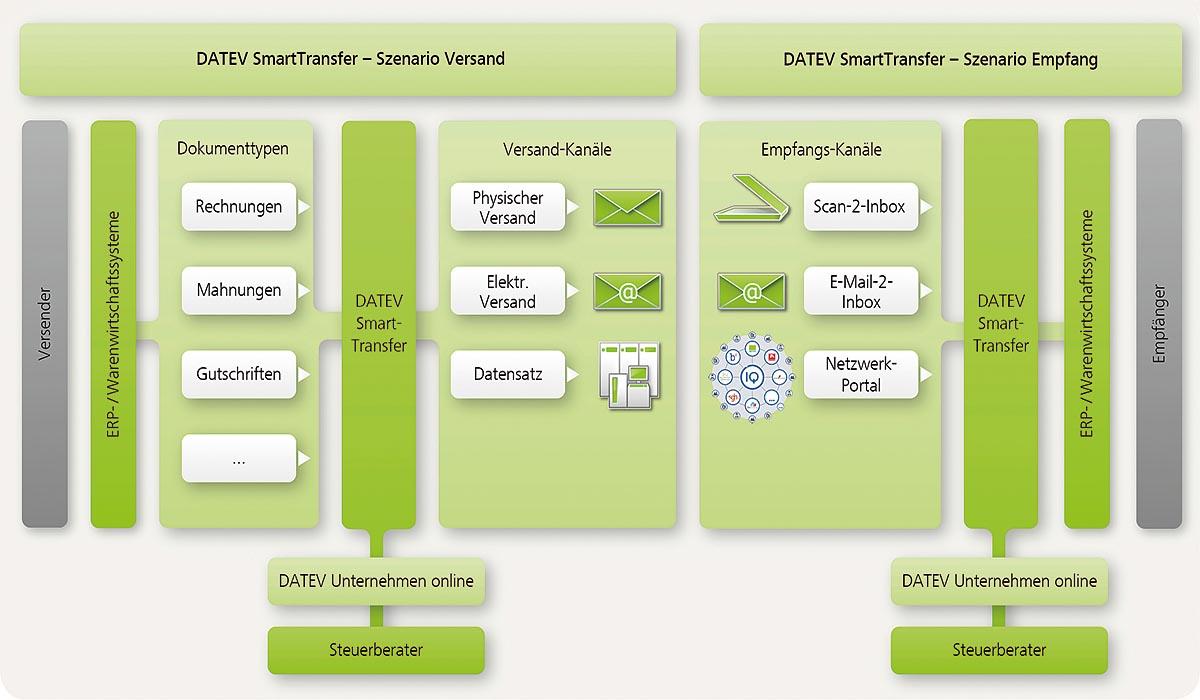 Dokumente lassen sich mit SmartTransfer unkompliziert austauschen.