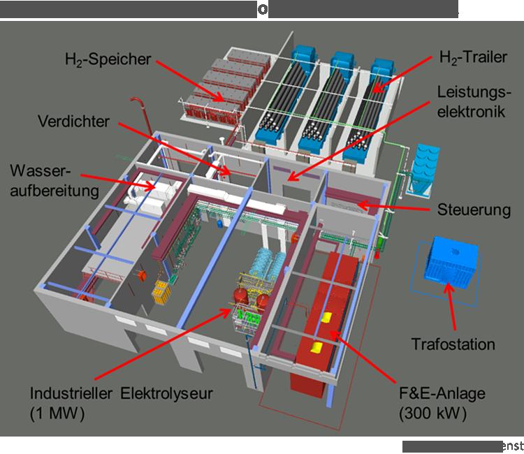 Das 3D-Modell der Power-to-Gas-Anlage in Wyhlen mit der Elektrolyse-Forschungsanlage (F&E-Anlage) des ZSW (rot, rechts unten im Modell)