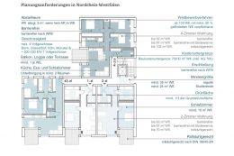 Die Planungsanforderungen in Nordrhein-Westfalen gemäß der Wohnraumförderungsbestimmungen NRW (WFB NRW), 2018 (eigene Darstellung, Kotulla, Herzog und Hagn; 2018)