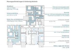 Die Planungsanforderungen in Schleswig-Holstein gemäß der Wohnraumförderungsbestimmungen NRW (WFB SH), 2014 (eigene Darstellung, Kotulla, Herzog und Hagn; 2018)