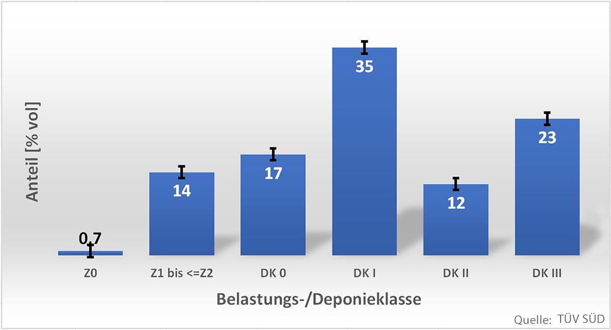 Gezeigt wird im Diagramm die prozentuale Verteilung der verschiedenen Belastungs- bzw. Deponieklassen im Auffüllungskörper nach Bayerischem Eckpunktepapier bzw. Deponieverordnung (DepV). Gänzlich unbelastetes Material ist kaum vorhanden. Rund ein Drittel des Auffüllungskörpers ist gering belastet. Ein weiteres Drittel fällt in die Deponieklasse DK I und das letzte Drittel ist stärker belastet, sodass Deponien für die Belastungsklassen II bis III für die Entsorgung gesucht werden mussten.