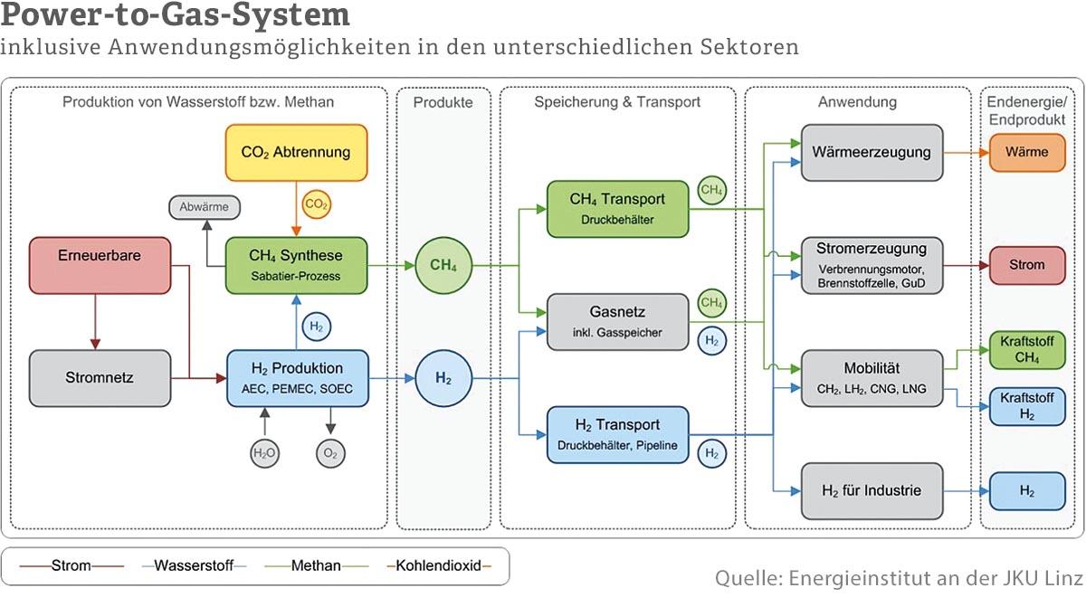 Sowohl eine intelligente Vernetzung von Kleinwasserkraftanlagen als auch die chemische Speicherung des erzeugten Stroms aus diesen Anlagen mittels Power-to-Gas kann zu einer gesteigerten Wettbewerbsfähigkeit von Kleinwasserkraftanlagen führen.