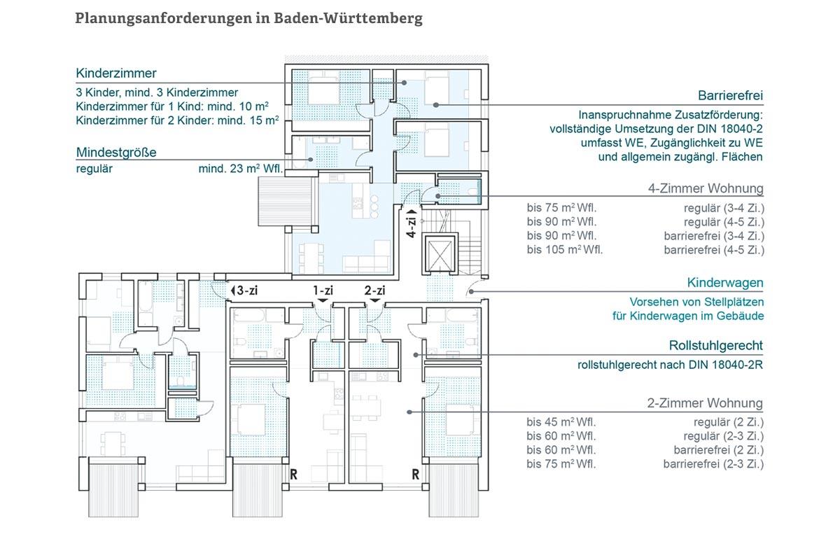 Planungsanforderungen in Baden-Württemberg (BW) gemäß VwV-Wohnungsbau BW 2018/2019 und DH-LWoFG, 2010 (Auszug, eigene Darstellung, Kotulla, Herzog und Hagn; 2018)