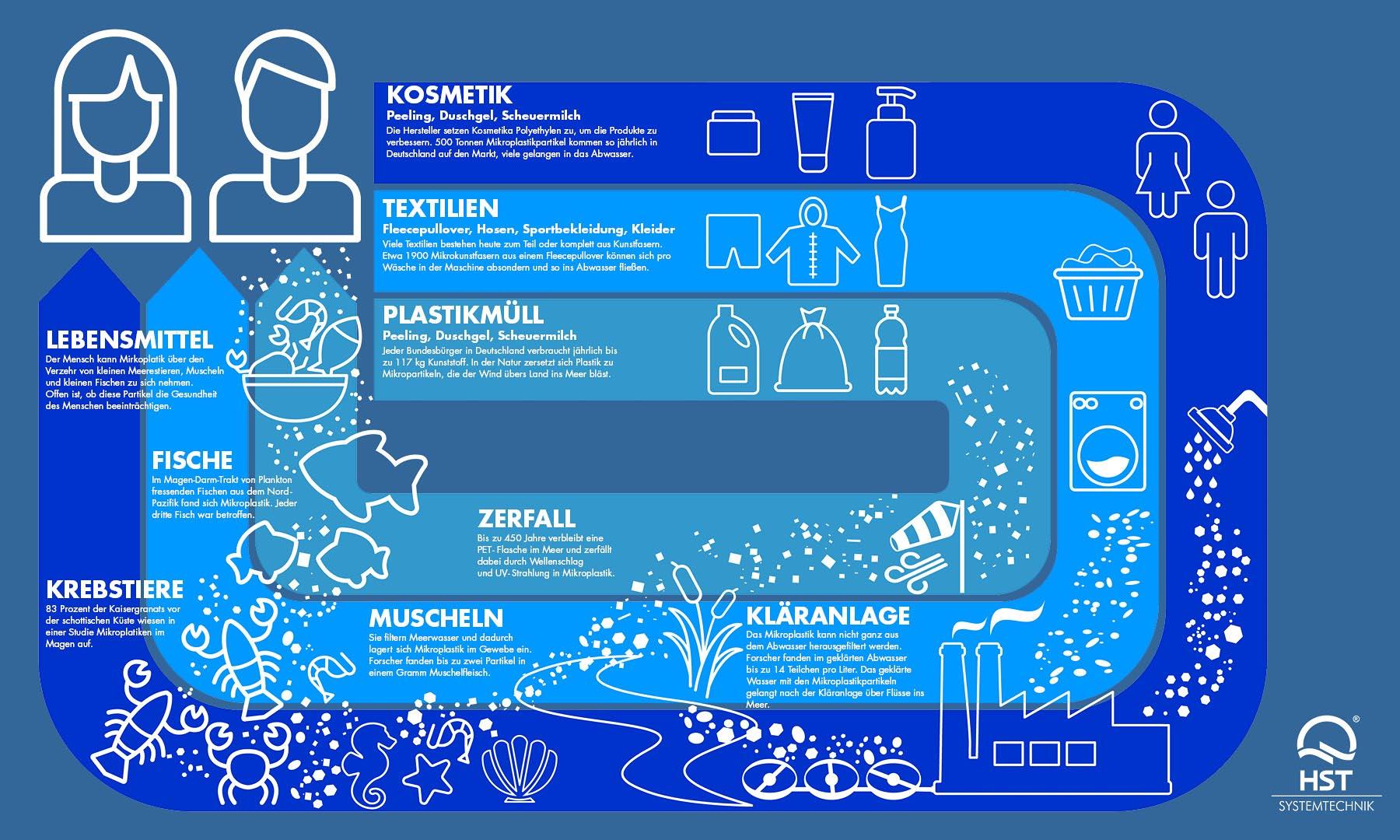 Viel schwerer einzuschätzen als das Makroplastik (in Form von Flaschen zum Beispiel) ist Mikroplastik, da der Mensch es über Fisch und Meeresfrüchte zu sich nimmt, die es im Laufe ihres Lebens in ihrem Gewebe angereichert haben. Jeder dritte Fisch, der Plankton zu sich nimmt, ist davon betroffen, ebenso wie Muscheln, die laufend Meerwasser filtern. Das Mikroplastik kann auch nicht ganz aus dem Abwasser herausgefiltert werden. Bis zu 14 Teilchen davon fanden Forscher pro Liter geklärtem Abwasser.