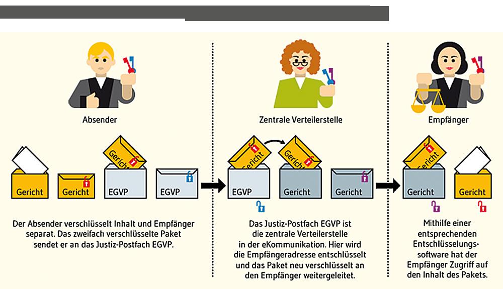 Ein sicherer Nachrichtenversand ist für die vertraulichen Daten der Justiz ein hohes Gut. EGVP-Nachrichten werden daher gemäß dem Transportprotokoll OSCI 1.2 nicht nur einfach verschlüsselt, sondern unterliegen einem zweistufigen kryptografischen Sicherheitsmechanismus.