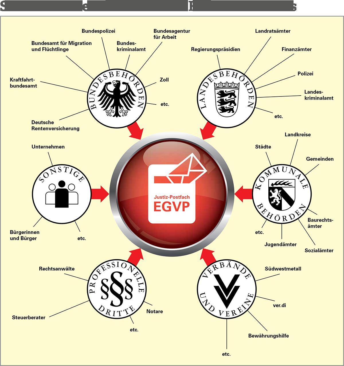 Sämtliche Dokumente und Akten von Bundes-, Landes und kommunalen Behörden sowie sonstiger externer Partner werden nach den Datenaustauschstandards XDOMEA und XJustiz strukturiert.