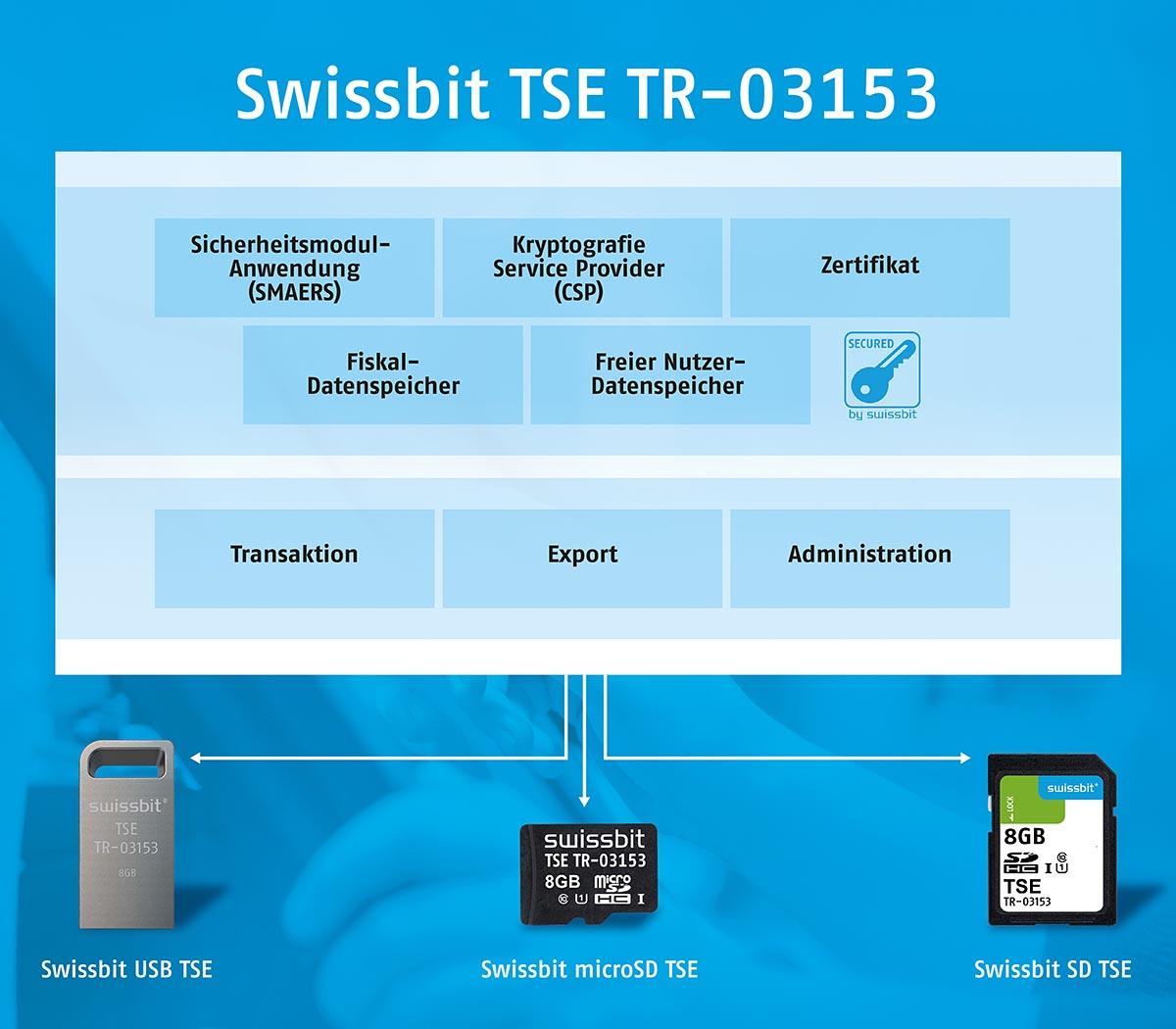 Die Swissbit TSE ist steckbar und somit einfach zu integrieren. Bestehende Kassensysteme lassen sich problemlos nachrüsten.