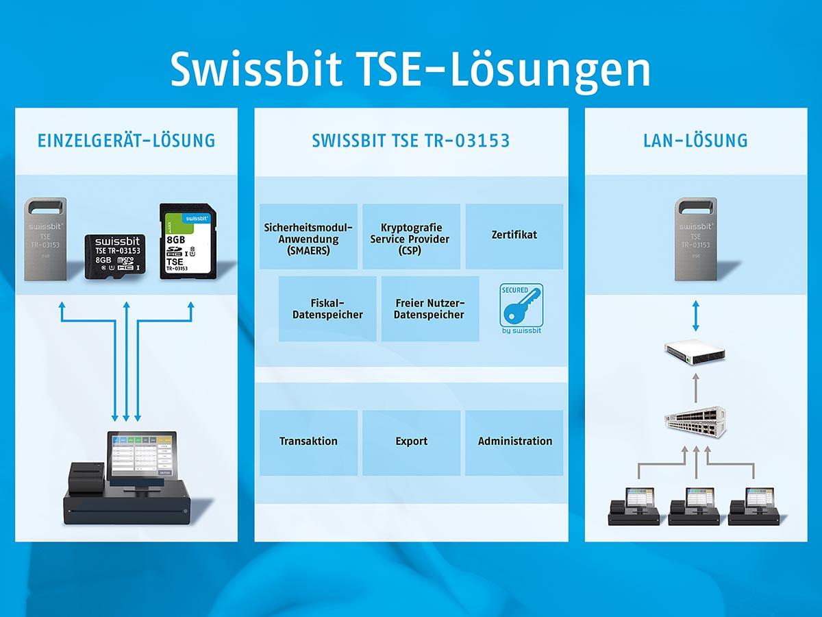 Die TSE von Swissbit ist als Einzelgerät-Lösung verfügbar sowie auch als LAN-Lösung mit mehreren parallelen TSEs zur Anbindung unterschiedlicher Geräte.