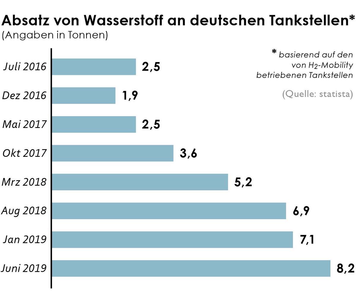 Aktuell gibt es in Deutschland 77 H2-Tankstellen (Stand: Anfang November 2019). Bis Ende 2019 soll es in Deutschland bis zu 90 H2-Tankstellen geben.