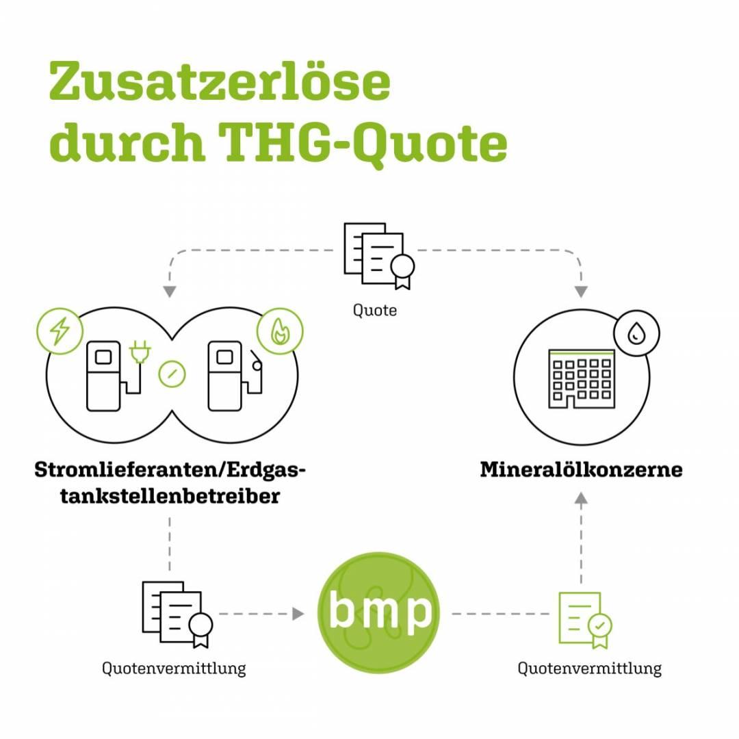 Die Umstellung auf Biomethan lohnt sich ab dem Jahr 2020 richtig: Dann verlangt das Gesetz einen Ausgleich in Höhe von sechs Prozent von Quotenverpflichteten. Da im Vergleich zu Erdgas bei der gleichen eingesetzten Menge Biomethan viel mehr CO2 eingespart wird, wird auch mehr Quote erzielt. BMP Greengas unterstützt betroffene Mineralöl-Unternehmen bei all diesen organisatorischen Abläufen.