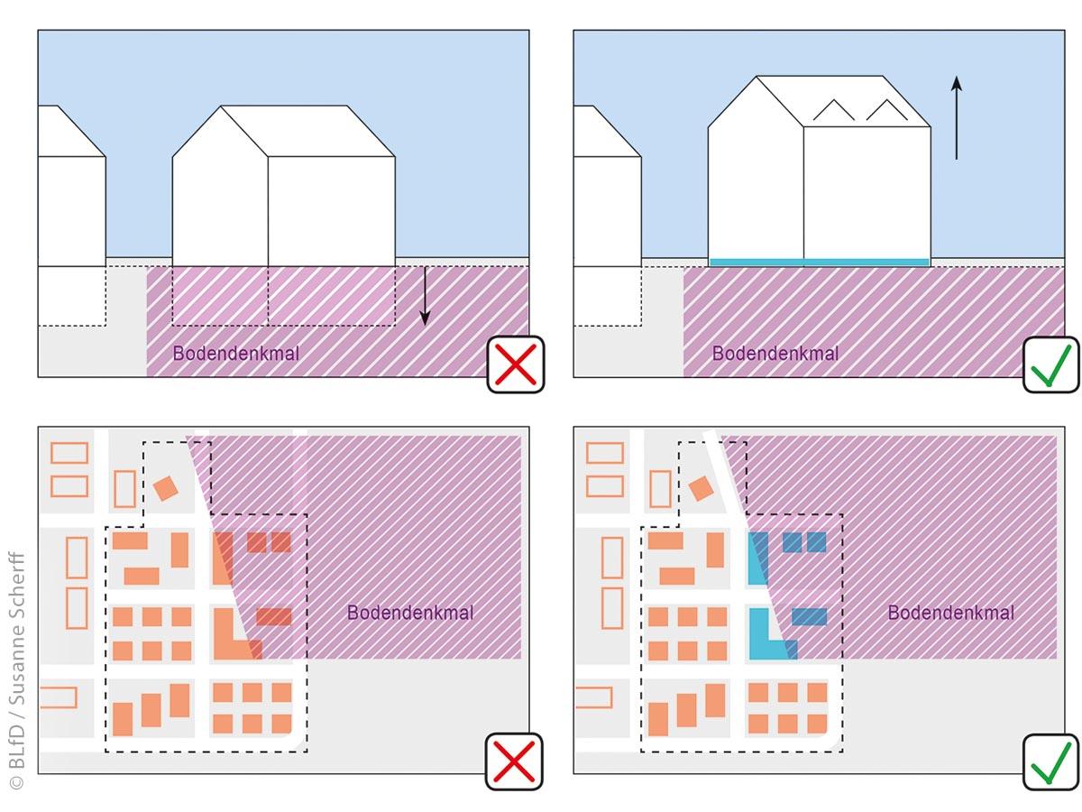 Gerade wenn ein Bodendenkmal (wie das in Manching im Bild oben) erhalten werden soll, kann der Verzicht auf eine Unterkellerung eine Alternative sein, um denkmalschonend zu planen.