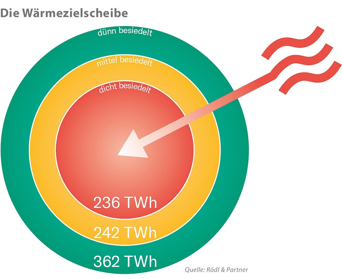 Die Wärmezielscheibe zeigt die Verteilung des Wärmeverbrauchs in Deutschland und offenbart die notwendige Priorisierung der dicht besiedelten Gebiete.