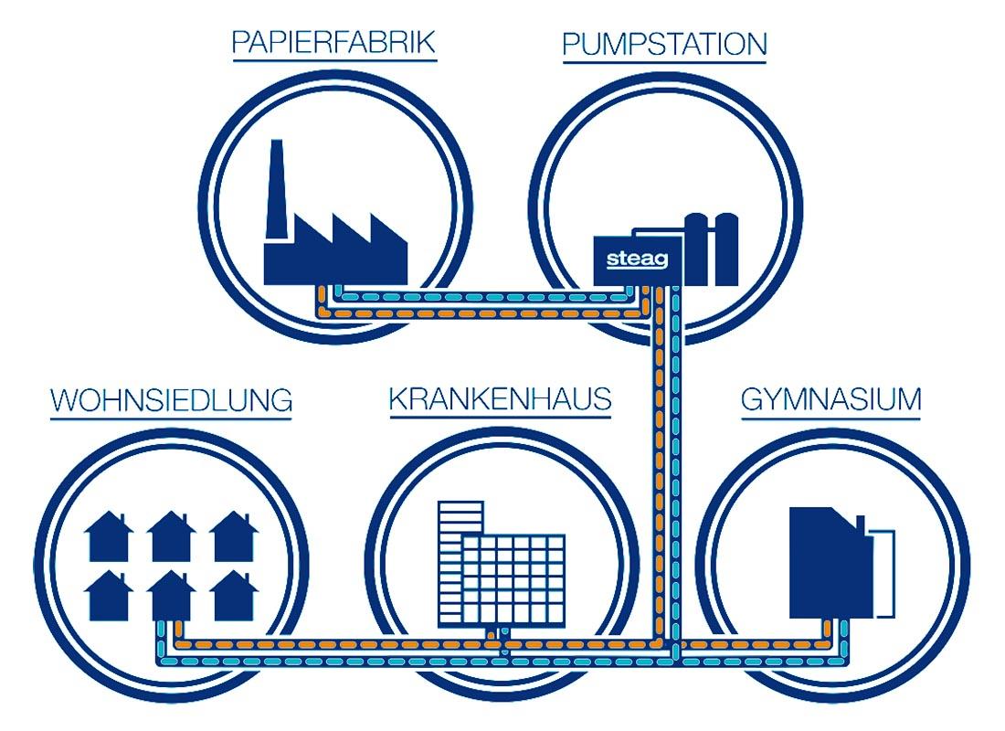 Mit Hilfe der Pumpstation von Steag leitet die ortsansässige Papierfabrik in Mayen die bis zu 90 Grad heiße Abwärme an Wohnhäuser, das Krankenhaus und das Gymnasium weiter.