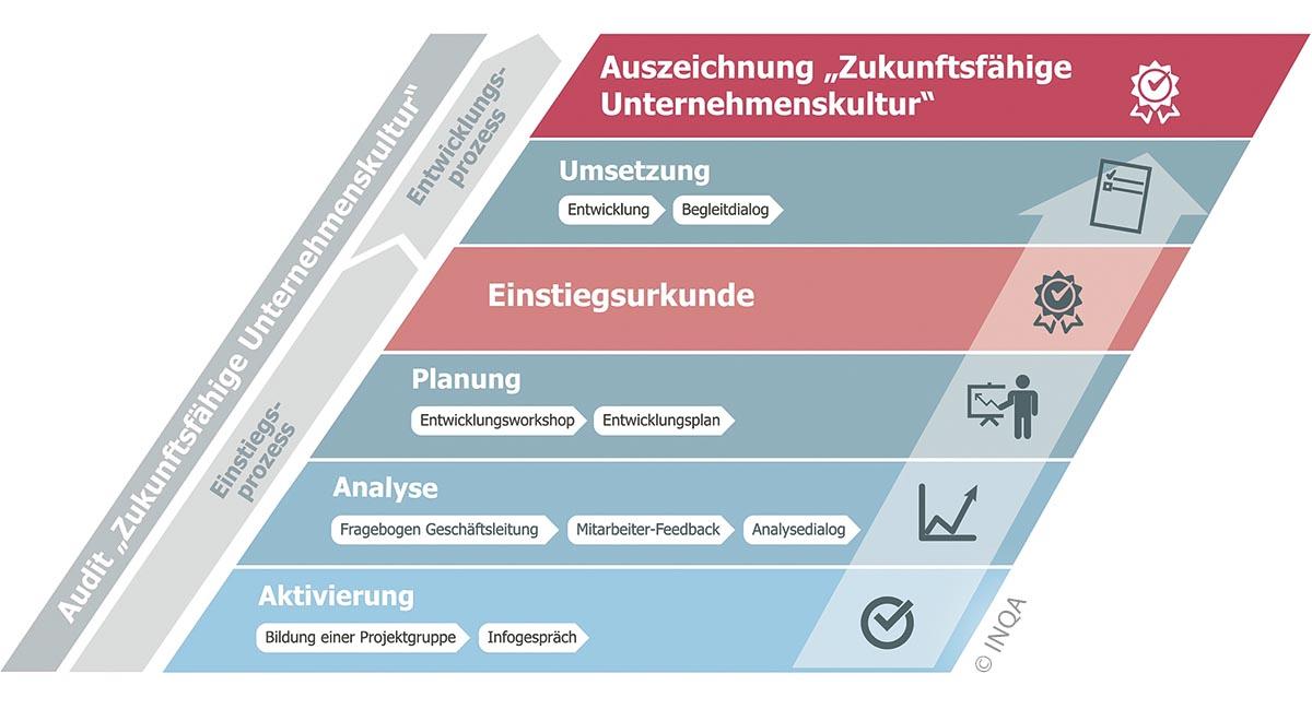 Der Audit-Prozess gliedert sich in zwei Teile: Mitarbeiterbefragung mit Festlegung der Maßnahmen und die Umsetzungsphase.
