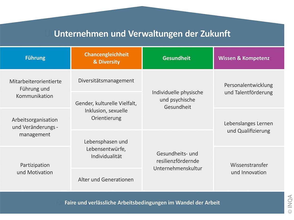 Die vier wichtigsten personalpolitischen Felder werden im INQA-Audit beleuchtet, Maßnahmen definiert und umgesetzt.