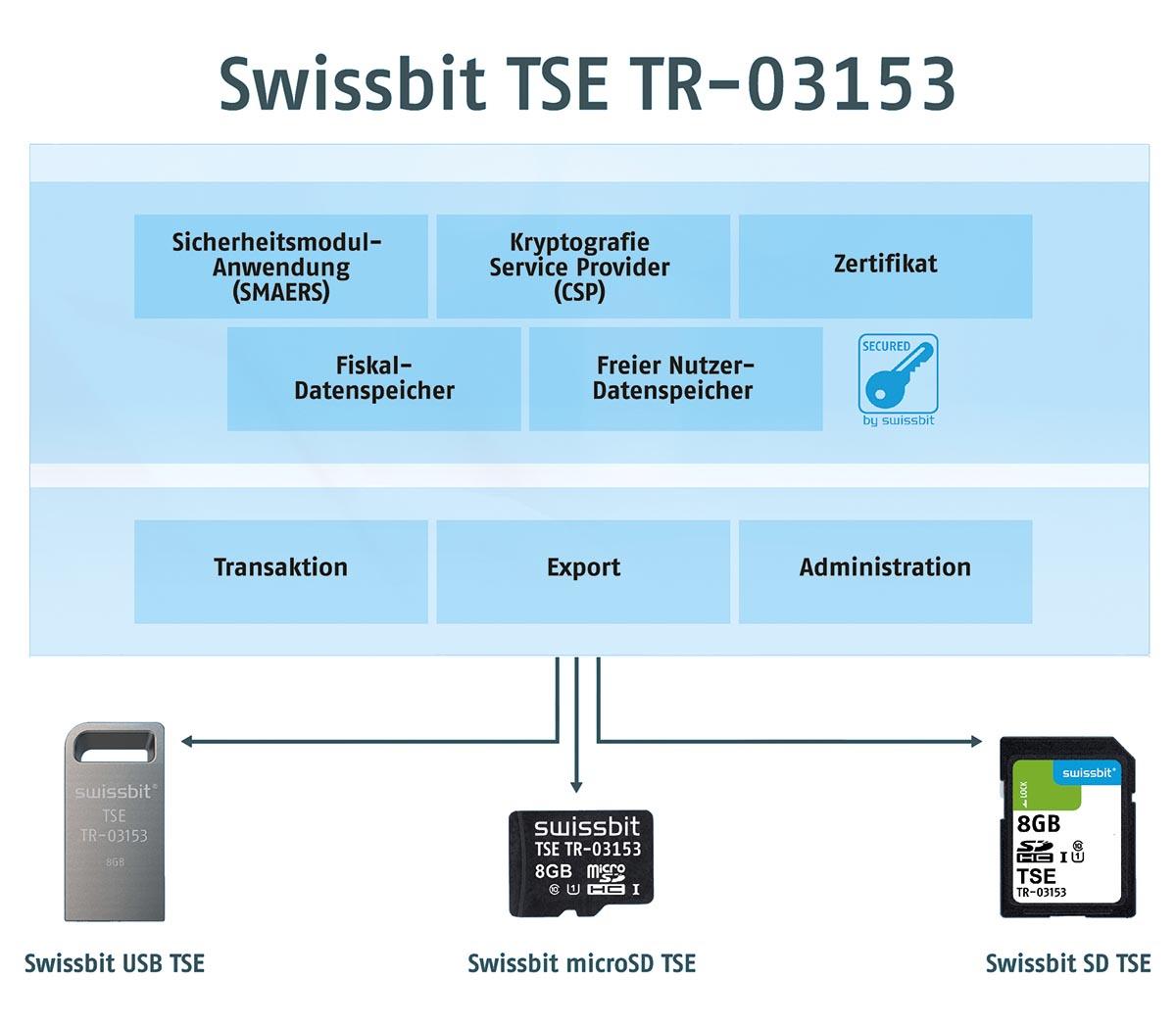 Swissbit TSE ist steckbar und kann somit einfach integriert werden. Bestehende Kassensysteme lassen sich problemlos nachrüsten.