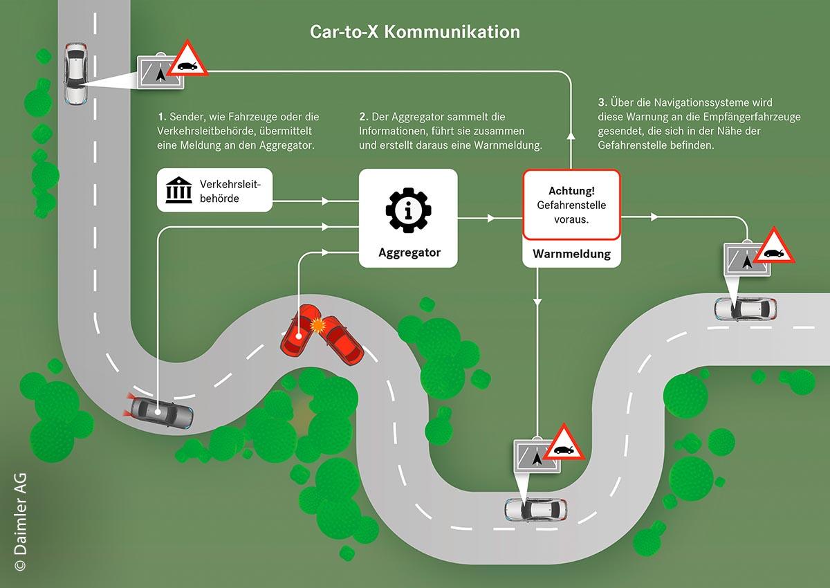 Schematische Darstellung eines Ablaufs bei einer Car-to-X-Kommunikation zwischen Fahrzeugen