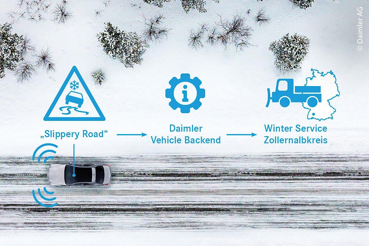 Mehr Verkehrssicherheit durch Car-to-X-Kommunikation zwischen den Fahrzeugen: Mit mobiler Vernetzung lassen sich rutschige Straßen oder andere Gefahrensituationen früher erkennen.