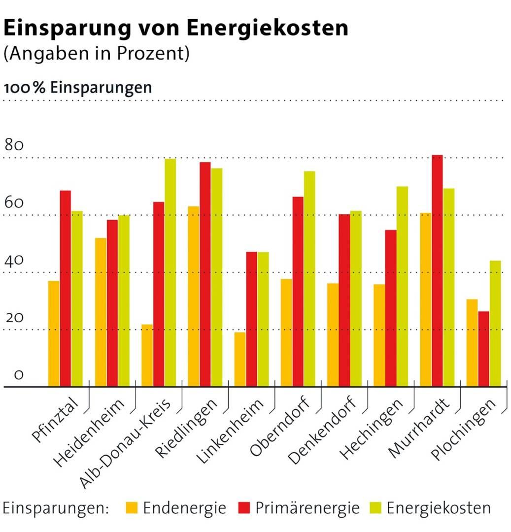 Zehn Schulen, an denen energetische Sanierungen vorgenommen wurden, konnten ihre Energiekosten um bis zu 80 Prozent senken.