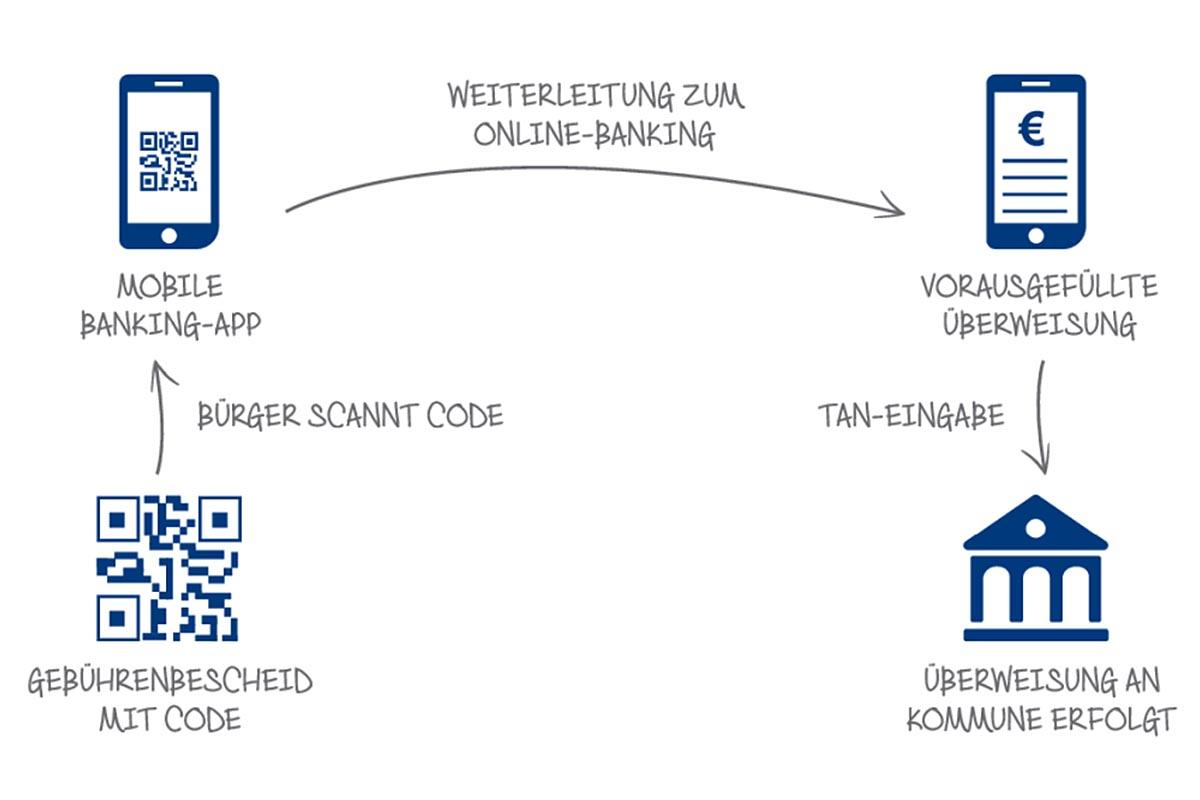 Bezahlablauf bei einem Gebührenbescheid mit QR-Code