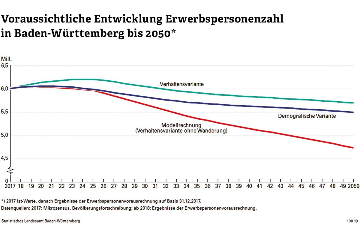 """In drei Modellrechnungen wird die Entwicklung der Erwerbspersonenzahl bis 2050 prognostiziert: In der """"Modellrechnung"""" ändert sich unsere Lebensarbeitszeit nicht. Zudem findet keine Zuwanderung mehr statt. In diesem Fall ist mit einem dramatischen Fall zu rechnen. In der """"demografischen Variante"""" verändern wir unsere Lebensarbeitszeit nicht, es findet jedoch Zuwanderung statt. Auch in diesem Fall werden wir spätestens ab 2025 mit einem deutlichen Rückgang rechnen müssen. In der """"Verhaltensvariante"""" arbeiten wir länger und es findet auch Zuwanderung statt. Nur in diesem Fall verläuft der Rückgang an Erwerbstätigen moderat."""