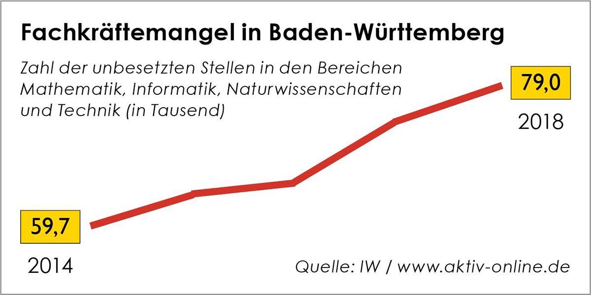 Gemessen an den Ausgaben für Forschung und Entwicklung sowie an der Wirtschaftsleistung ist Baden-Württemberg ausgezeichnet. Wäre das Bundesland ein eigener Staat, gehörte es zu den forschungsstärksten der Welt. Doch genau deshalb ist dort der Bedarf an MINT-Fachkräften (Mathematik, Informatik, Naturwissenschaft und Technik) noch viel höher als anderswo.