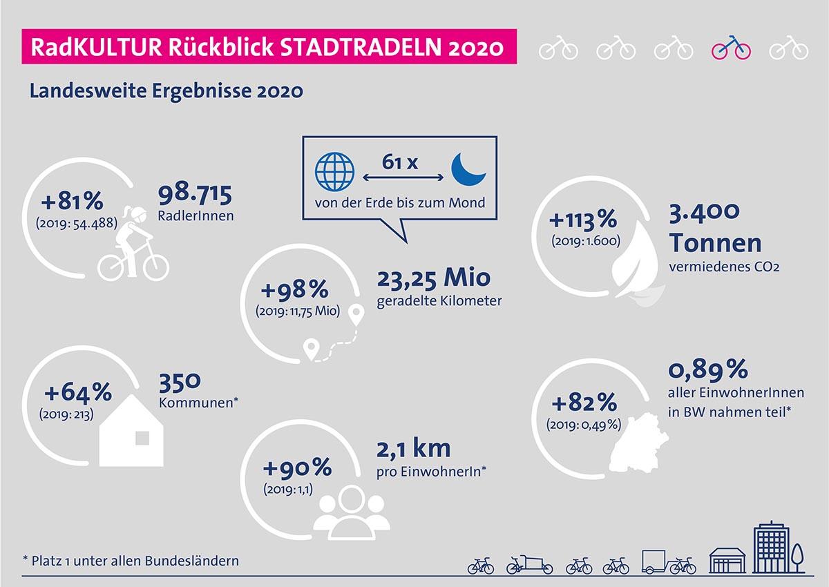 Bei der Anzahl der teilnehmenden Kommunen, den zurückgelegten Kilometern pro Einwohner und dem Anteil der aktiv Radelnden pro Einwohnerzahl hat Baden-Württemberg im Vergleich zum Vorjahr deutlich zugelegt. Diese außergewöhnliche Zunahme ist mit Sicherheit auch auf die Auswirkungen der weltweiten Corona-Pandemie und der damit eingeschränkten Reisefreiheit zurückzuführen.