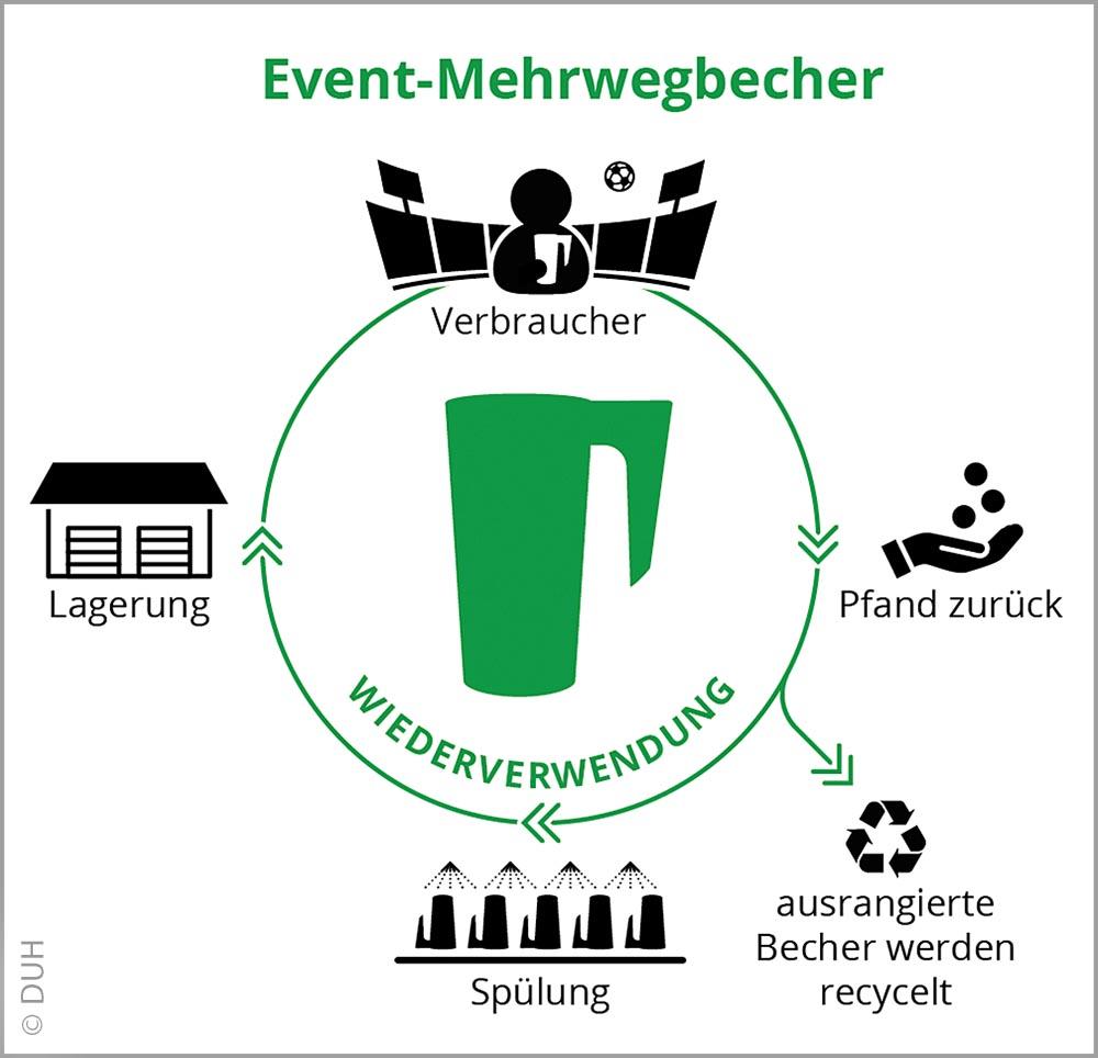 Nur die ausrangierten Becher werden nach Veranstaltungen recycelt.  Durch intakt gebliebene Mehrwegbecher, die nach dem Spülen wieder verwendet werden, können Abfall und CO2-Emissionen reduziert werden.