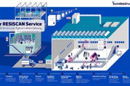 Komplettpaket in der Hochsicherheitsumgebung: der RESISCAN Service der Bundesdruckerei