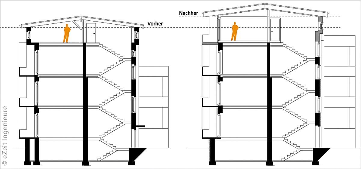 Das Planungskonzept für diese Bauaufgabe stammt vom Unternehmen eZeit Ingenieure aus Berlin. Für den schon existierenden, hohen Dachspeicher wählten sie einen Dachgeschossneubau in Holz, der die Gebäude nur um etwa eineinhalb Meter erhöht.
