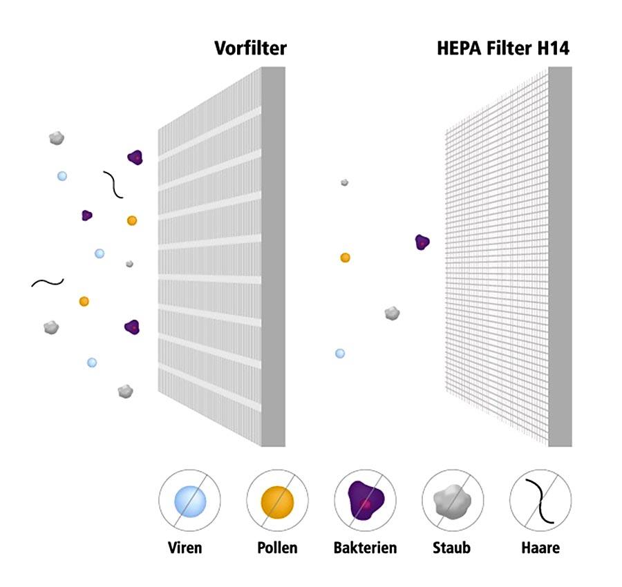 Der Vorfilter scheidet Partikel und Pollen aus und hält Feinstaub und erste Viren auf. Er schützt dadurch den sensibleren HEPA-14-Schwebstofffilter vor grober Verschmutzung. Der eingebaute HEPA-14-Filter extrahiert feinste Partikel wie Aerosole mit kontaminierten Viren.