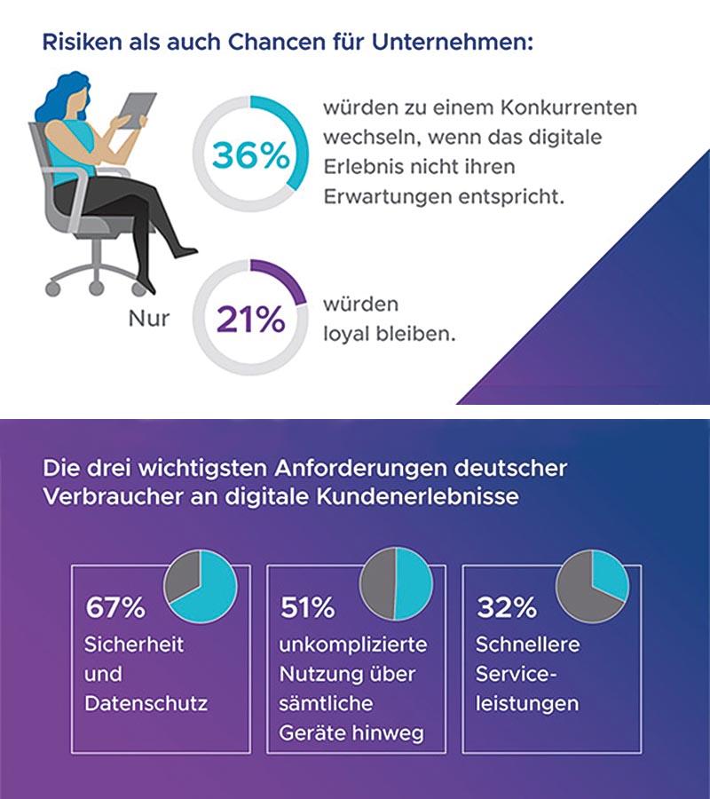 """Auszüge aus der Studie """"Digital Frontiers 3.0"""": Die Studie wurde im Auftrag von VMware vom Marktforschungsinstitut YouGov unter 4.102 Verbrauchern in der EMEA-Region durchgeführt, davon wurden in Deutschland 1005 Teilnehmer befragt."""